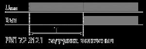Реле РВП-72М-3121 временные диаграммы функционирования